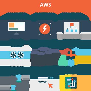 Cloud Security - Keep your AWS, Azure and VMware platform safe